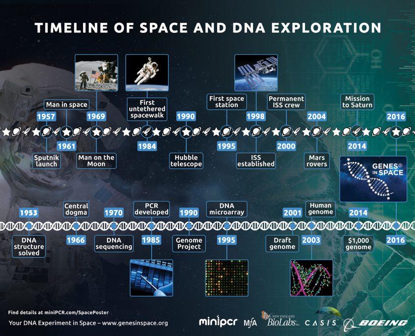 Us Space Travel Timeline